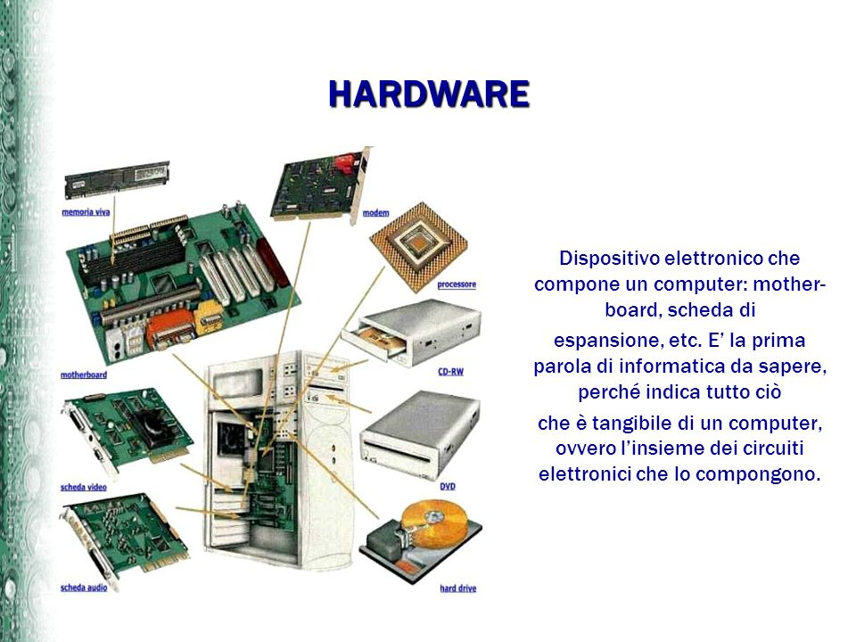 HARDWARE Dispositivo elettronico che compone un computer: mother-board, scheda di.