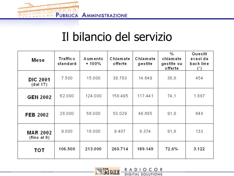 Il bilancio del servizio