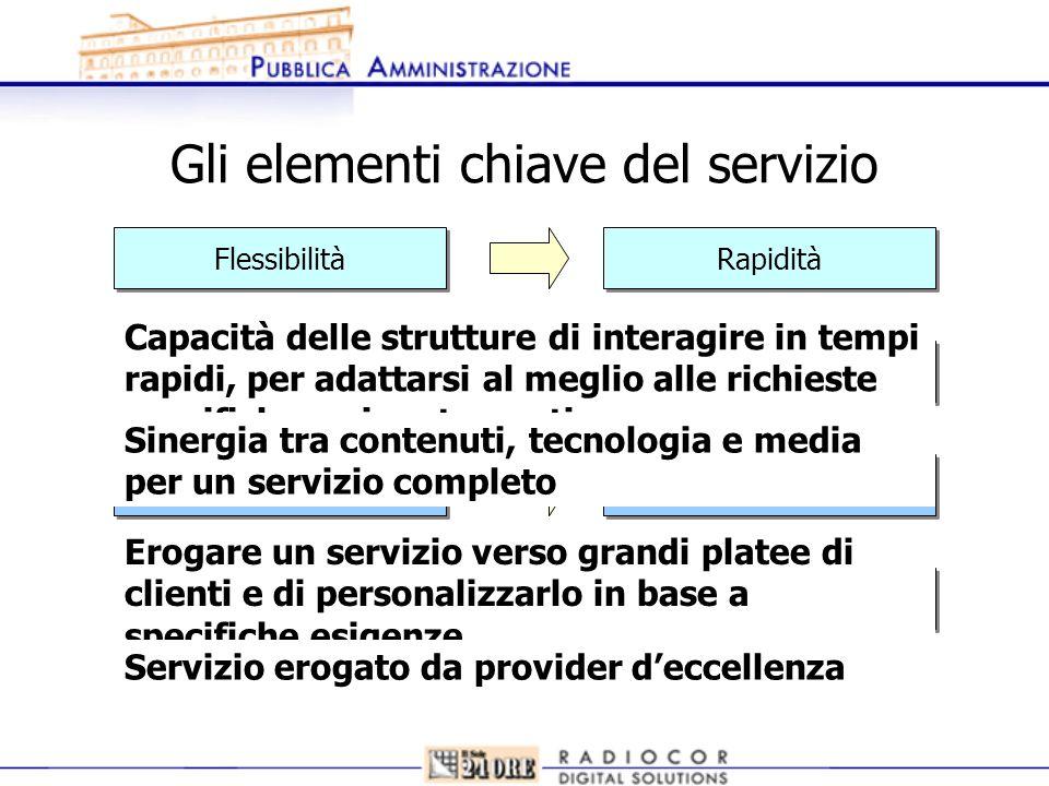 Gli elementi chiave del servizio