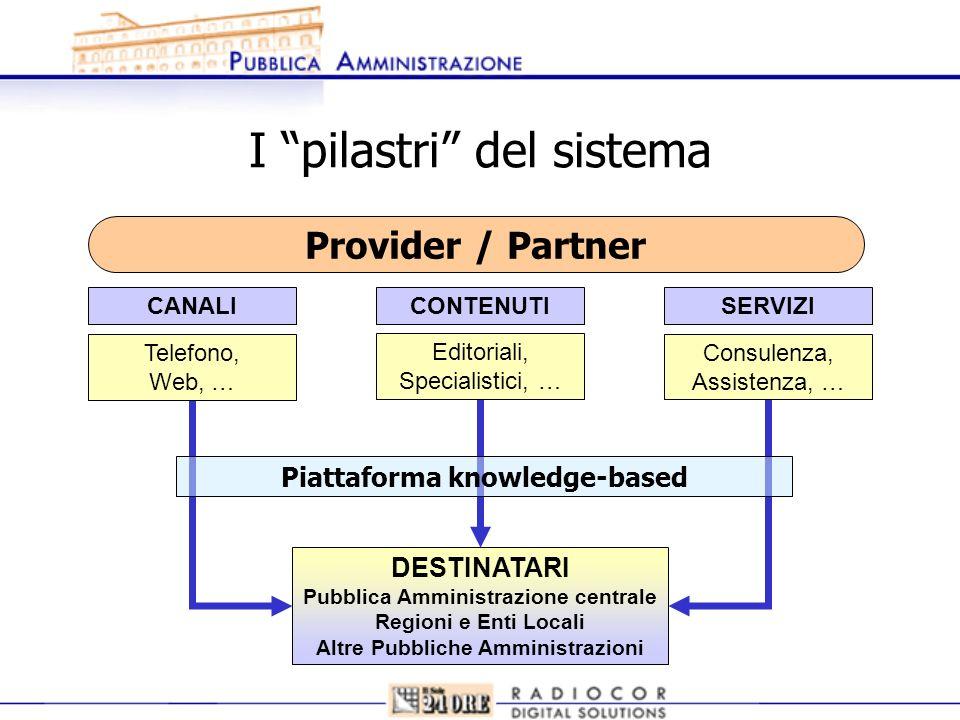 I pilastri del sistema