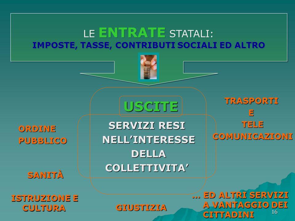 IMPOSTE, TASSE, CONTRIBUTI SOCIALI ED ALTRO