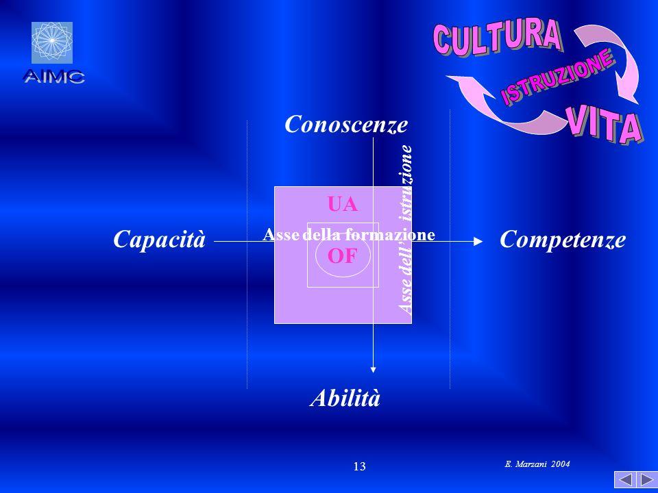 CULTURA ISTRUZIONE AIMC VITA Conoscenze Capacità Competenze Abilità UA