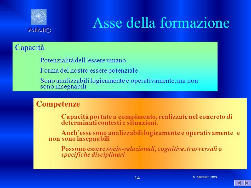 Asse della formazione AIMC Capacità Potenzialità dell'essere umano