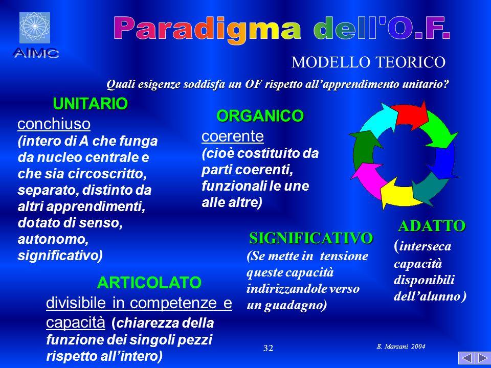 Paradigma dell O.F. AIMC MODELLO TEORICO UNITARIO conchiuso ORGANICO