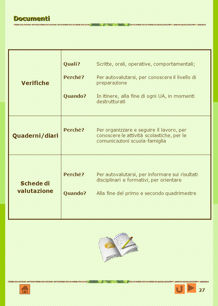 Documenti Verifiche Quaderni/diari Schede di valutazione