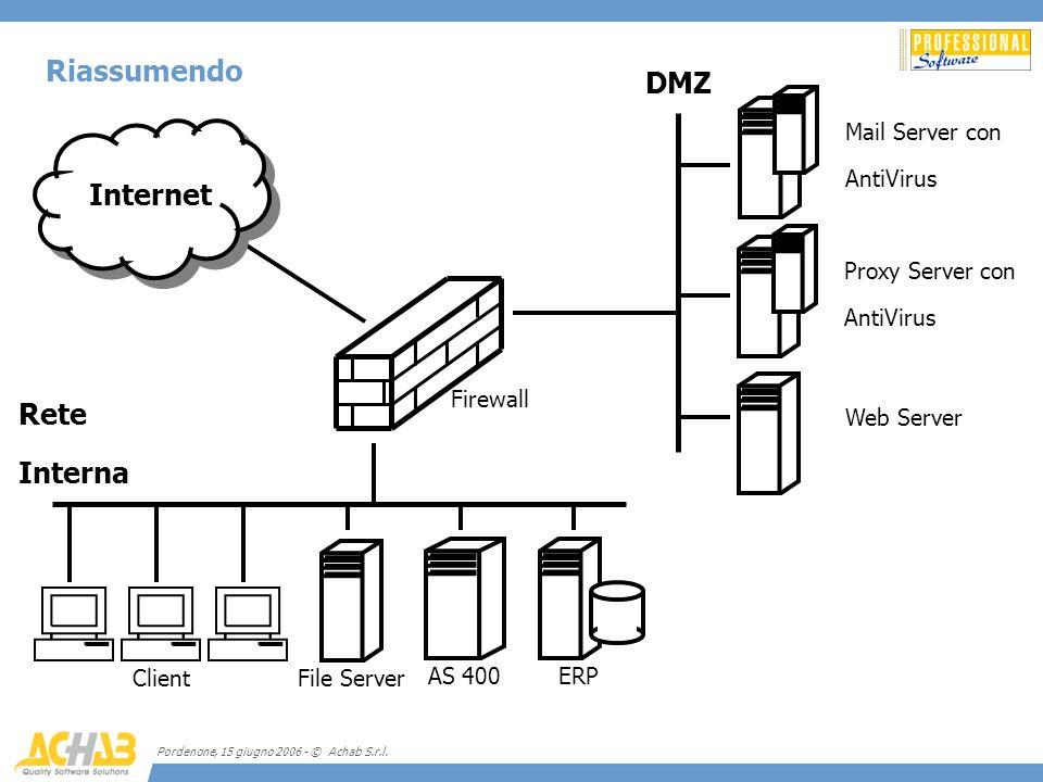 Riassumendo DMZ Internet Rete Interna Mail Server con AntiVirus