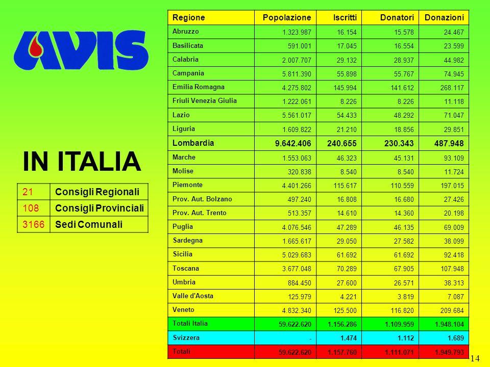 IN ITALIA 21 Consigli Regionali 108 Consigli Provinciali 3166