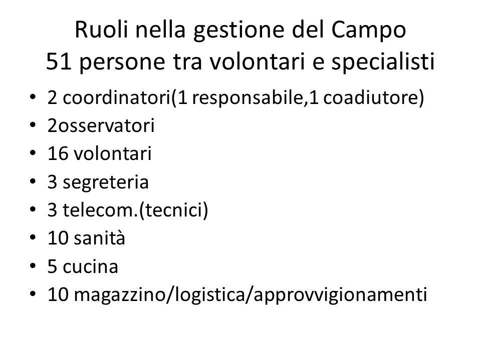 Ruoli nella gestione del Campo 51 persone tra volontari e specialisti