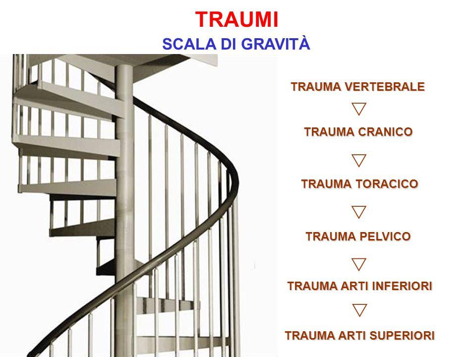 TRAUMI s s s s s SCALA DI GRAVITÀ TRAUMA VERTEBRALE TRAUMA CRANICO