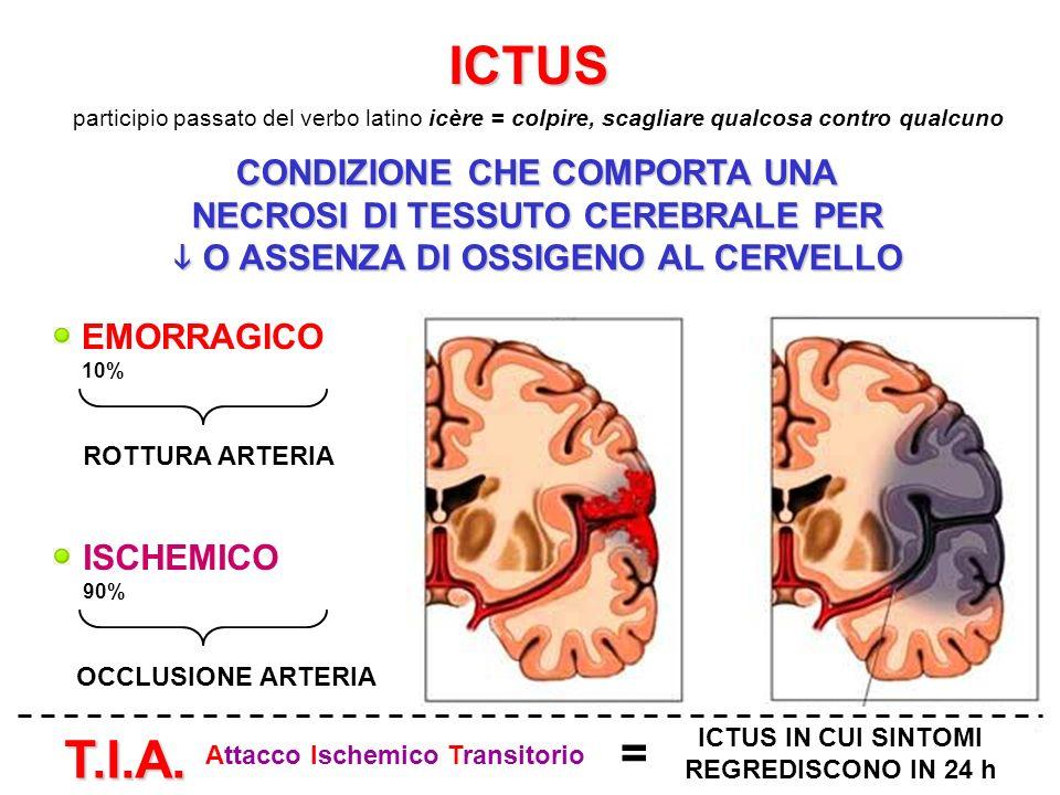 ICTUS T.I.A. = CONDIZIONE CHE COMPORTA UNA