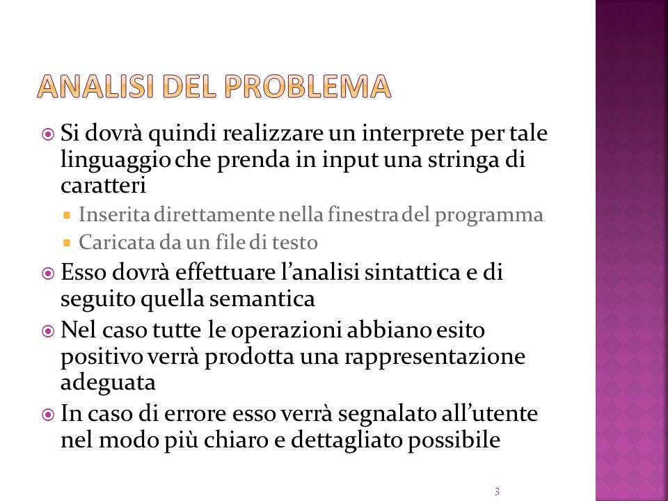 Analisi del problema Si dovrà quindi realizzare un interprete per tale linguaggio che prenda in input una stringa di caratteri.