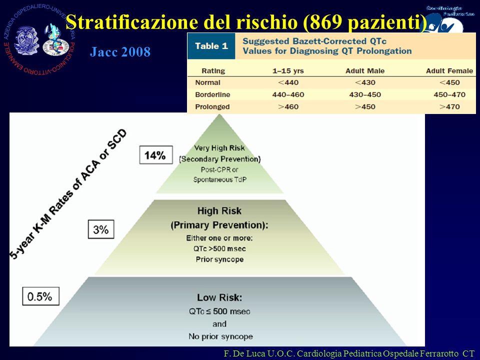 Stratificazione del rischio (869 pazienti)