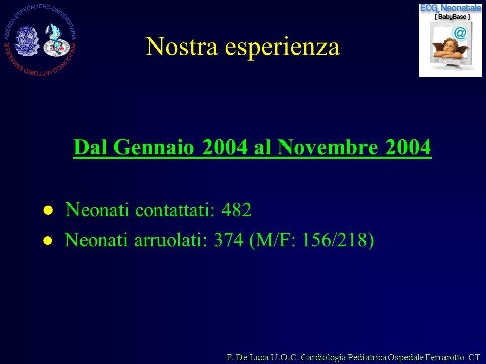 Dal Gennaio 2004 al Novembre 2004