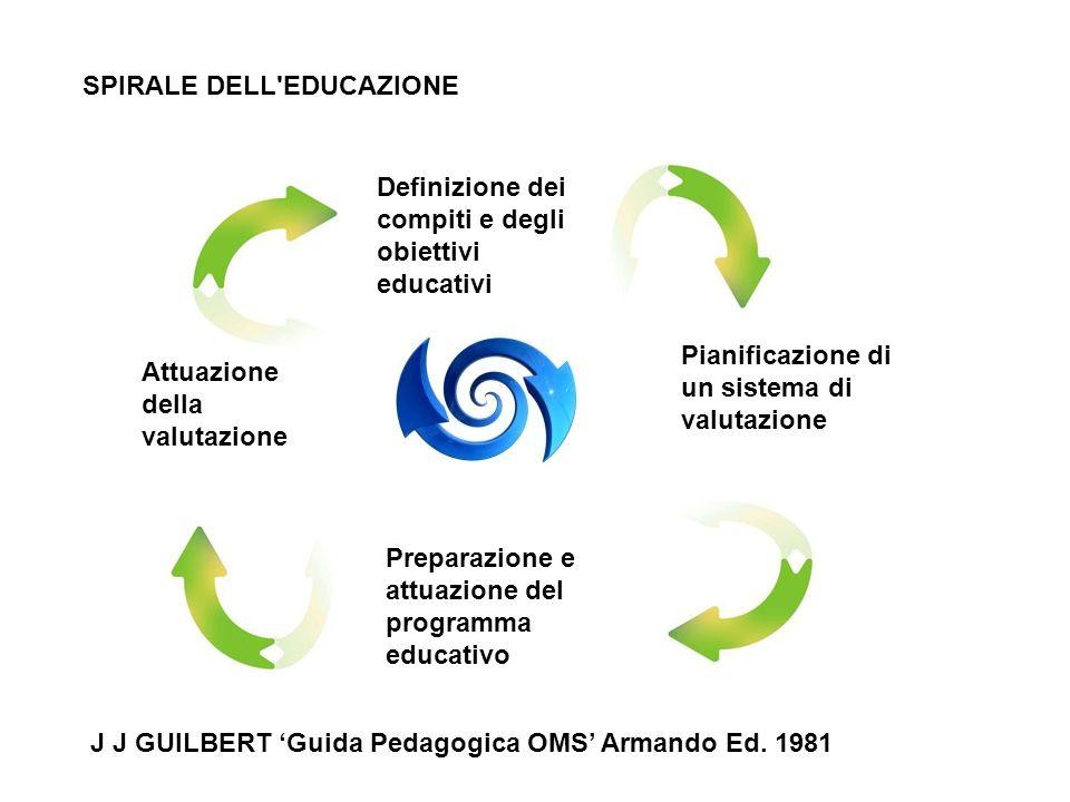 SPIRALE DELL EDUCAZIONE