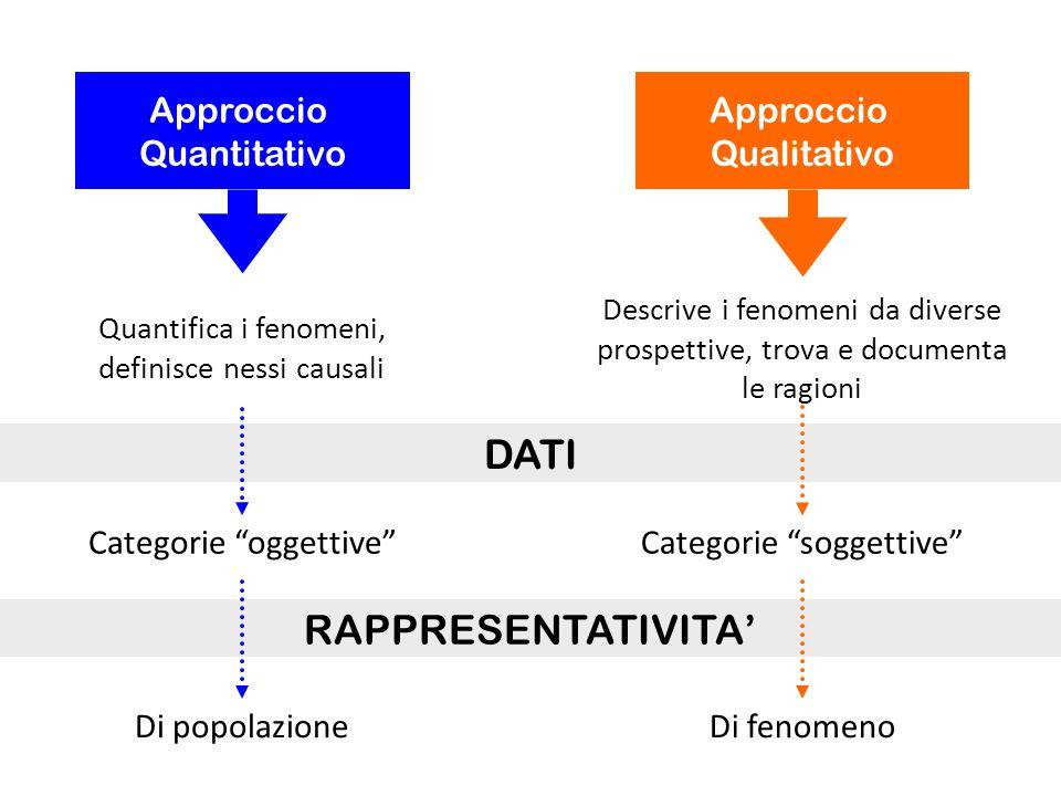 DATI RAPPRESENTATIVITA' Approccio Quantitativo Approccio Qualitativo