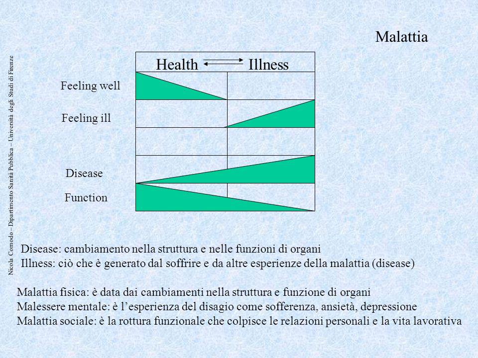 Malattia Health Illness Feeling well Feeling ill Disease Function