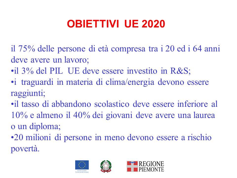 OBIETTIVI UE 2020 il 75% delle persone di età compresa tra i 20 ed i 64 anni deve avere un lavoro;