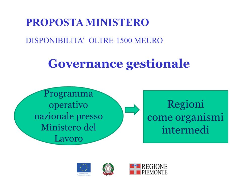 Governance gestionale