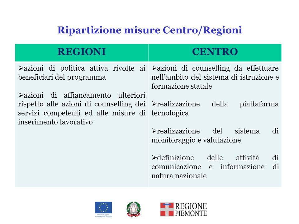 Ripartizione misure Centro/Regioni