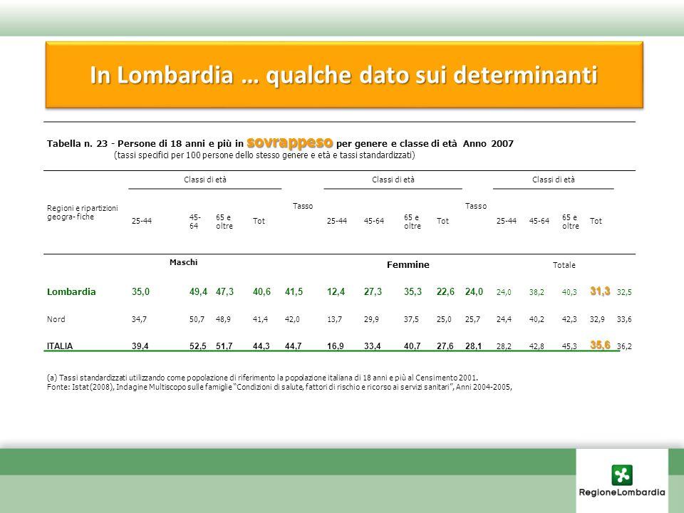 In Lombardia … qualche dato sui determinanti