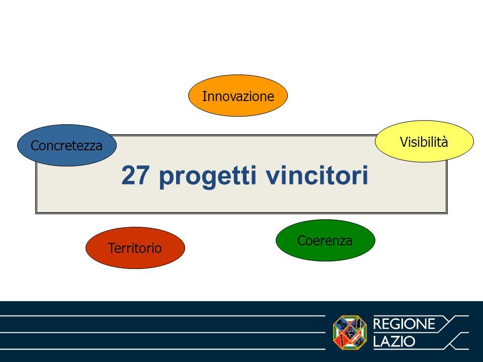 27 progetti vincitori Innovazione Visibilità Concretezza Coerenza