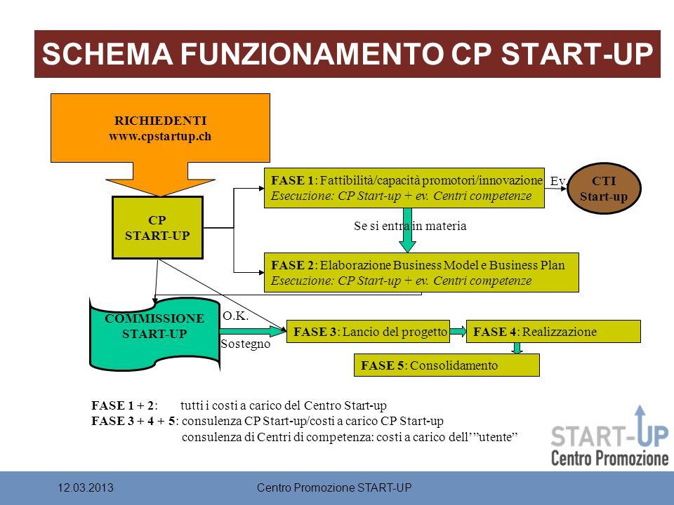 SCHEMA FUNZIONAMENTO CP START-UP