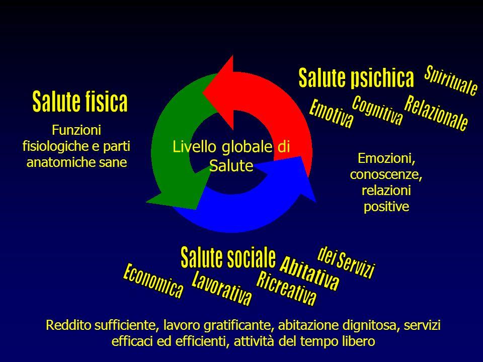 Salute psichica Salute fisica Salute sociale Livello globale di Salute
