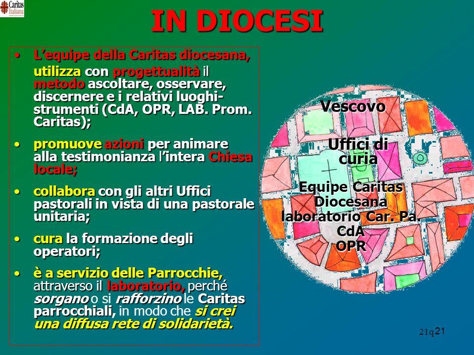 IN DIOCESI Vescovo Uffici di curia Equipe Caritas Diocesana