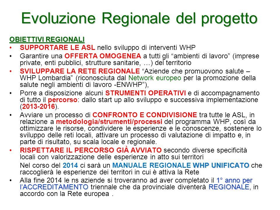 Evoluzione Regionale del progetto
