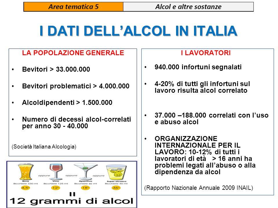 I DATI DELL'ALCOL IN ITALIA