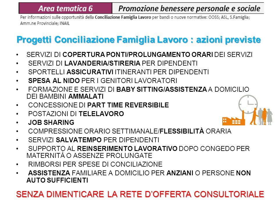 Progetti Conciliazione Famiglia Lavoro : azioni previste