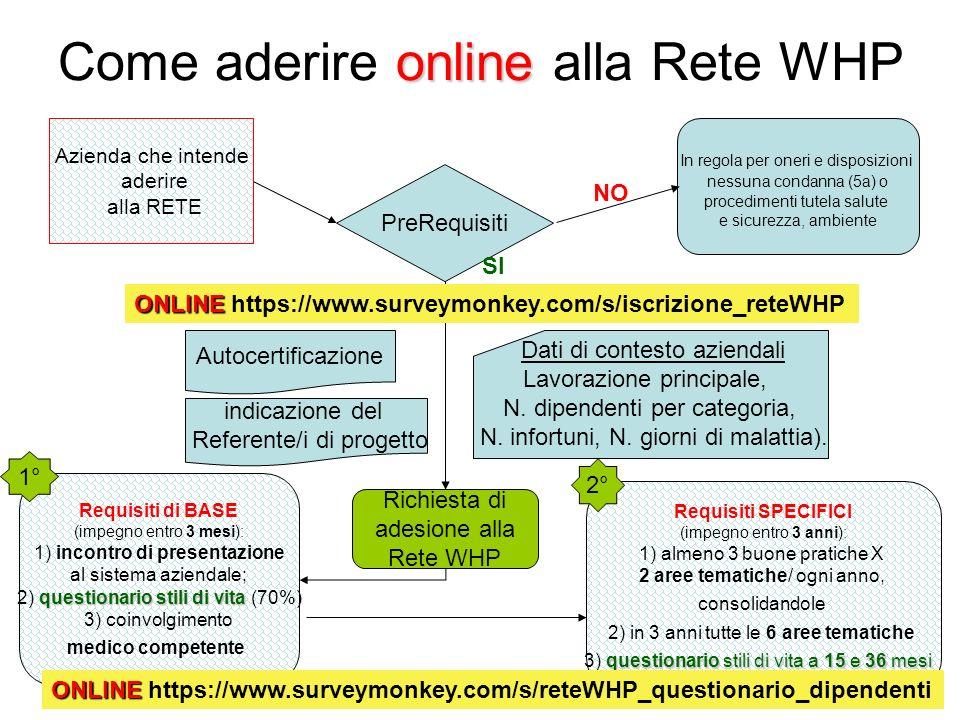 Come aderire online alla Rete WHP