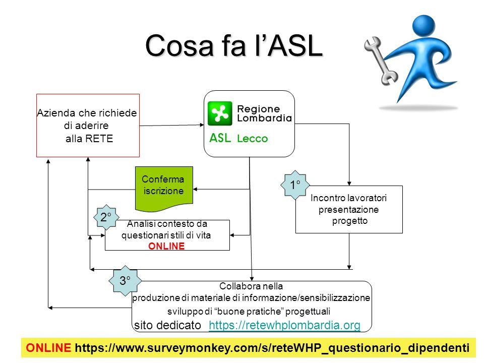 Cosa fa l'ASL 1° 2° 3° sito dedicato https://retewhplombardia.org