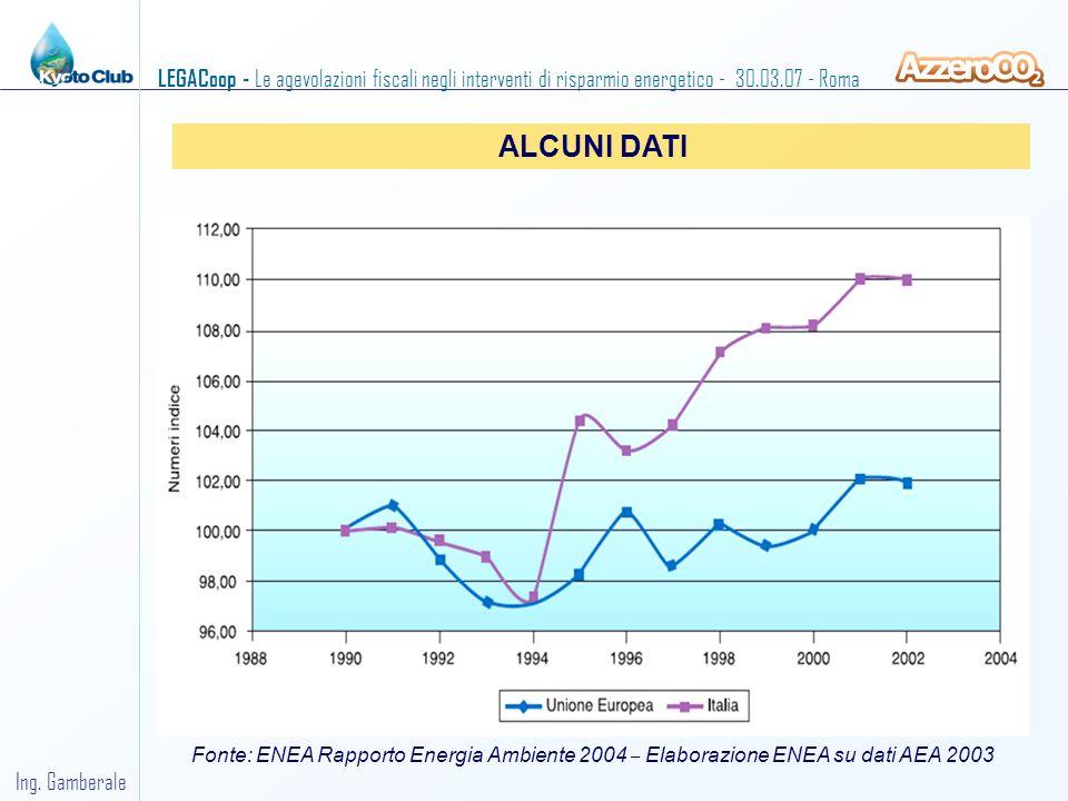 ALCUNI DATI Fonte: ENEA Rapporto Energia Ambiente 2004 – Elaborazione ENEA su dati AEA 2003