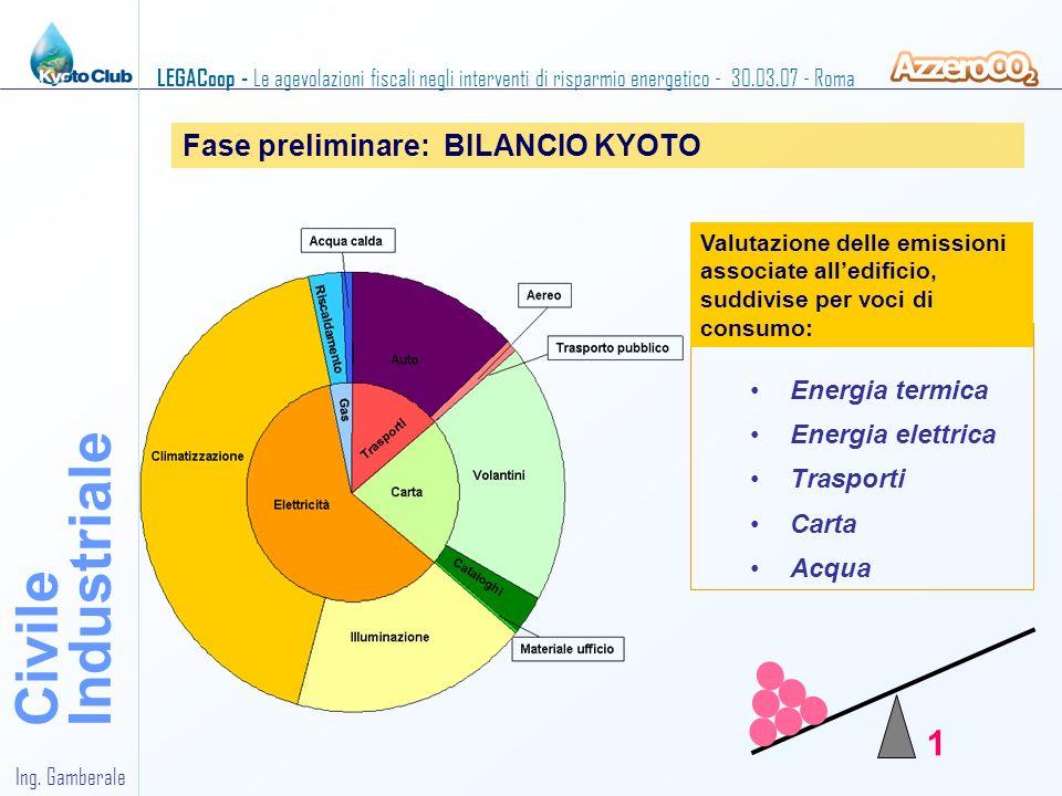 Industriale Civile 1 Fase preliminare: BILANCIO KYOTO Energia termica