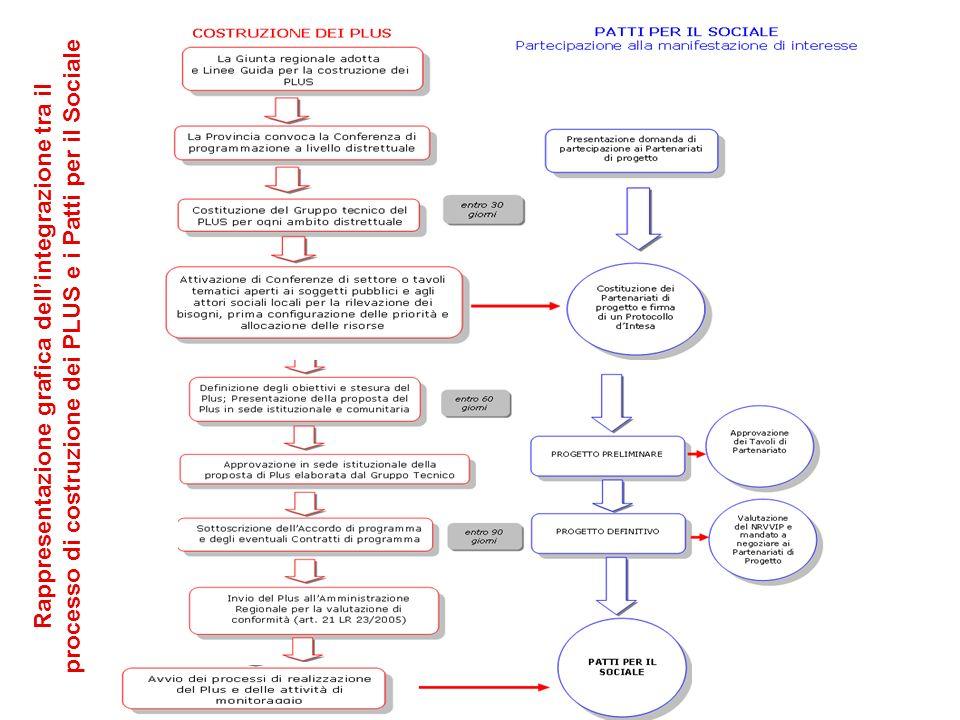 Rappresentazione grafica dell'integrazione tra il processo di costruzione dei PLUS e i Patti per il Sociale