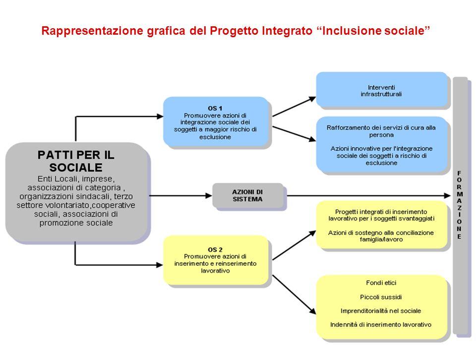 Rappresentazione grafica del Progetto Integrato Inclusione sociale