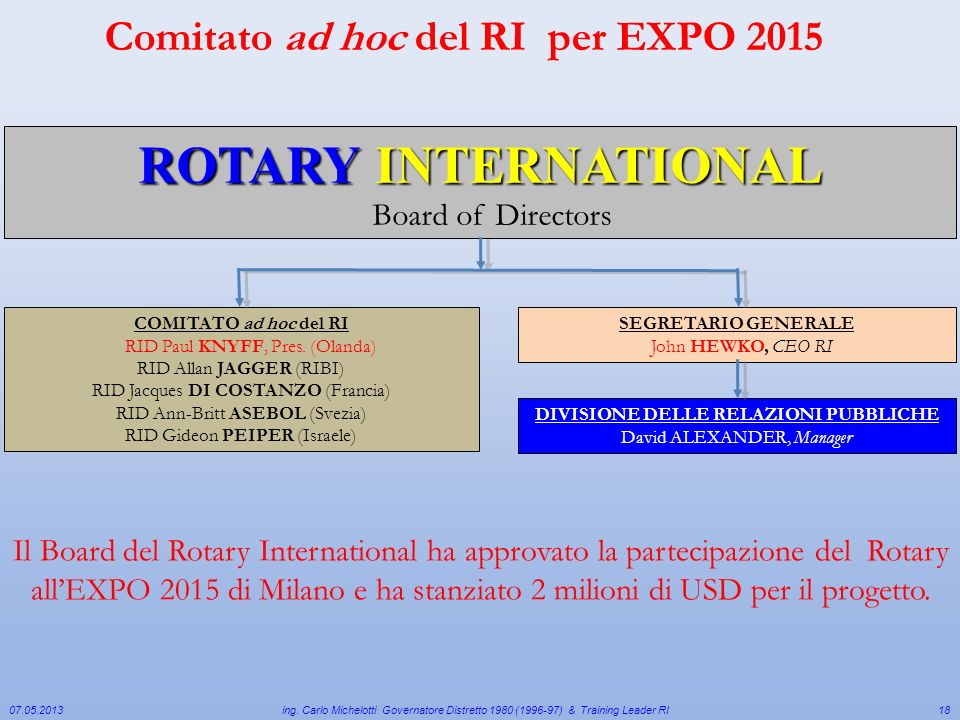 ROTARY INTERNATIONAL Comitato ad hoc del RI per EXPO 2015