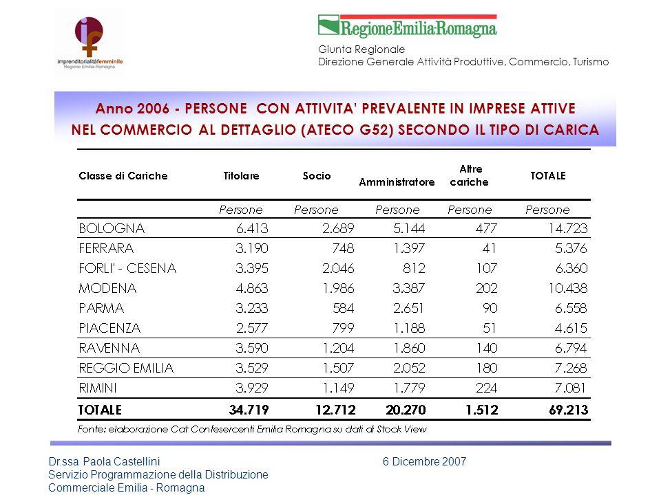 Anno 2006 - PERSONE CON ATTIVITA PREVALENTE IN IMPRESE ATTIVE NEL COMMERCIO AL DETTAGLIO (ATECO G52) SECONDO IL TIPO DI CARICA