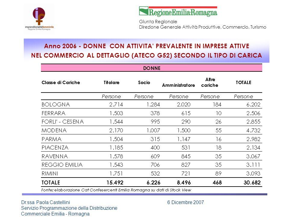 Anno 2006 - DONNE CON ATTIVITA PREVALENTE IN IMPRESE ATTIVE NEL COMMERCIO AL DETTAGLIO (ATECO G52) SECONDO IL TIPO DI CARICA