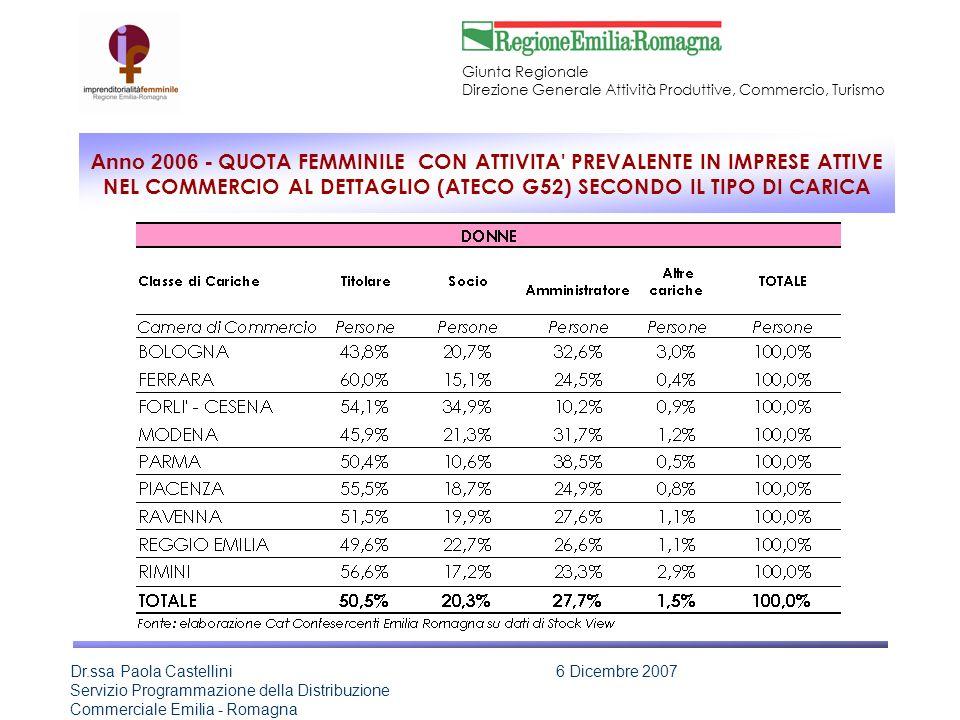 Anno 2006 - QUOTA FEMMINILE CON ATTIVITA PREVALENTE IN IMPRESE ATTIVE NEL COMMERCIO AL DETTAGLIO (ATECO G52) SECONDO IL TIPO DI CARICA