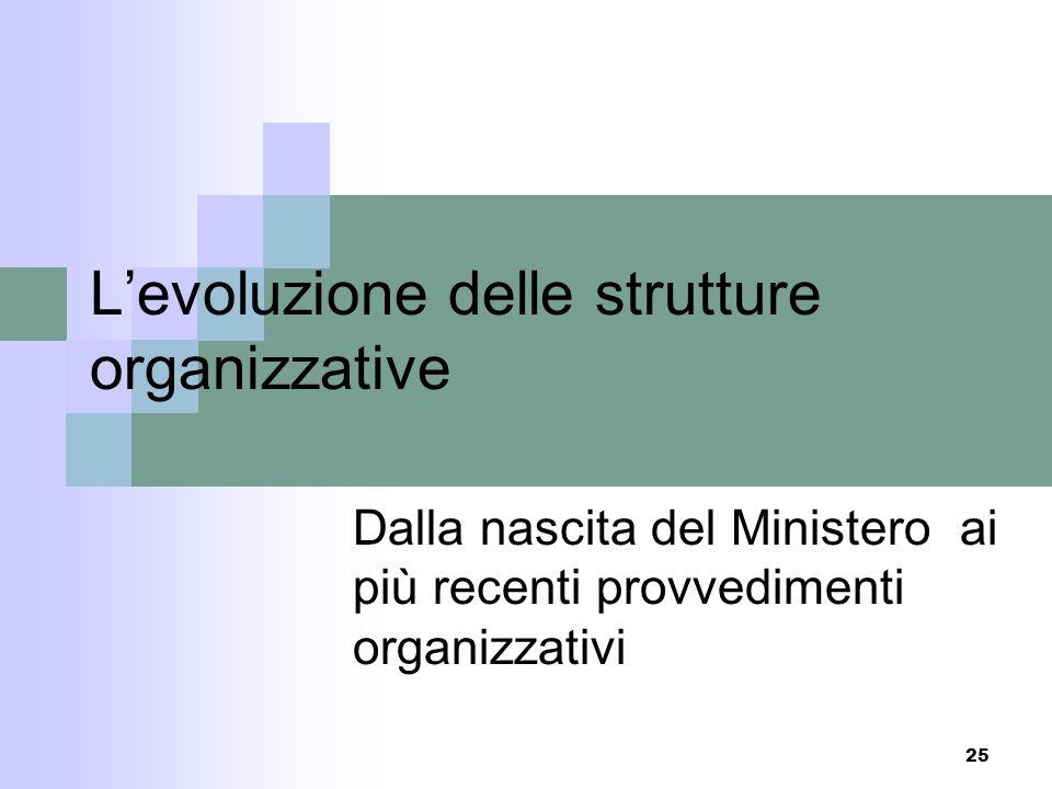L'evoluzione delle strutture organizzative