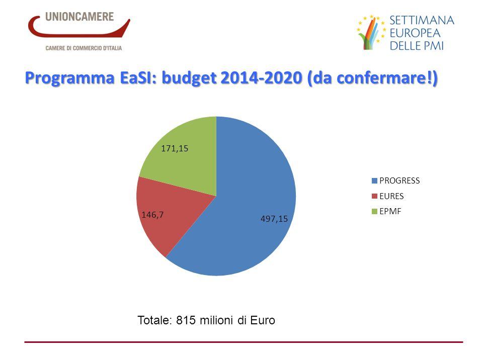 Programma EaSI: budget 2014-2020 (da confermare!)
