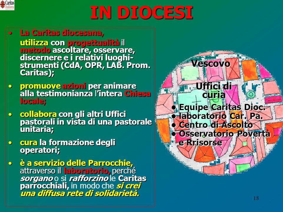 IN DIOCESI Vescovo Uffici di curia • Equipe Caritas Dioc.