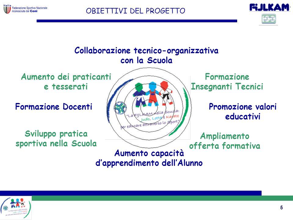 Collaborazione tecnico-organizzativa con la Scuola