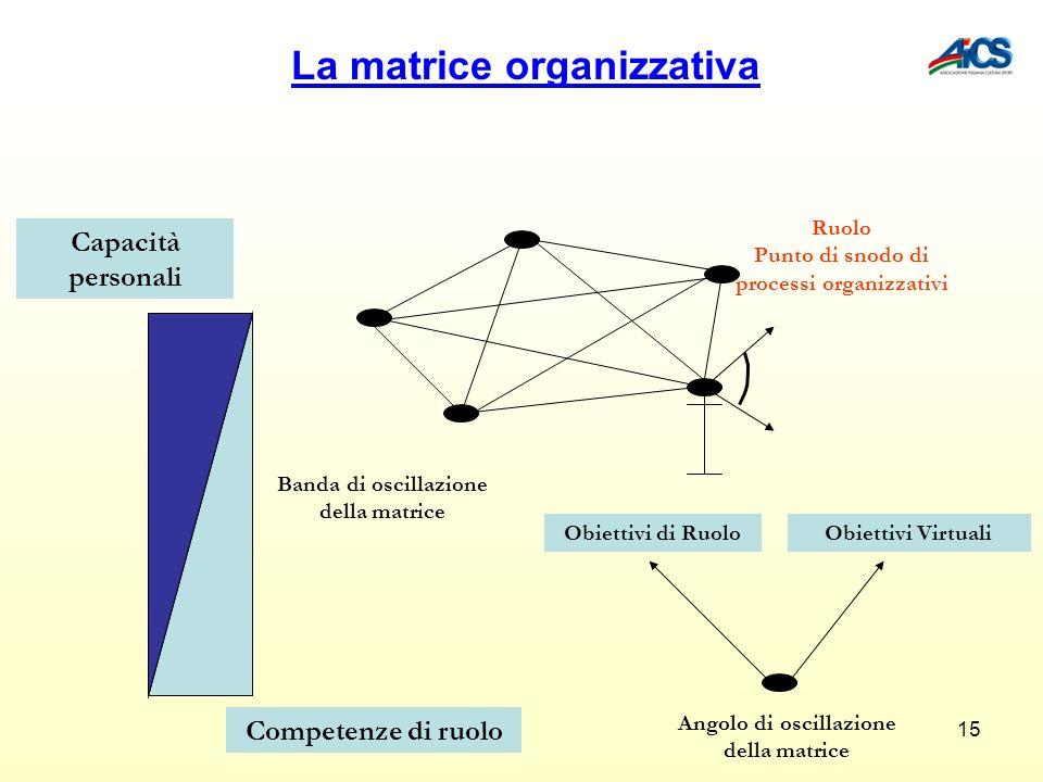 La matrice organizzativa