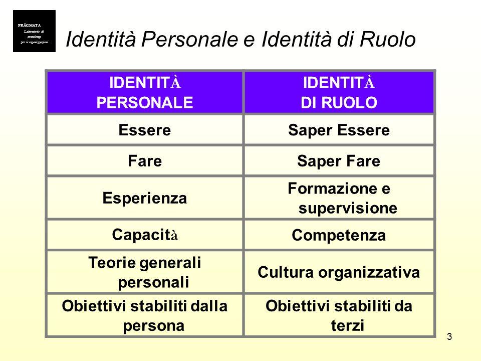 Identità Personale e Identità di Ruolo