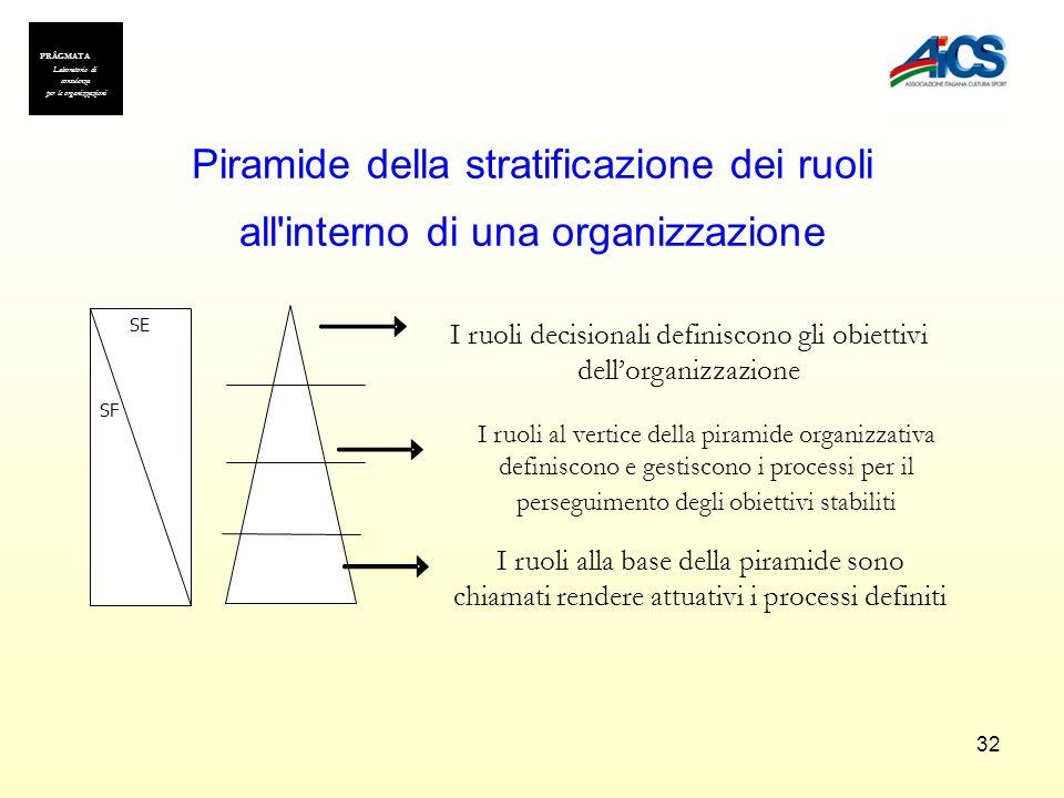 PRÂGMATA Laboratorio di consulenza. per le organizzazioni. Piramide della stratificazione dei ruoli all interno di una organizzazione.