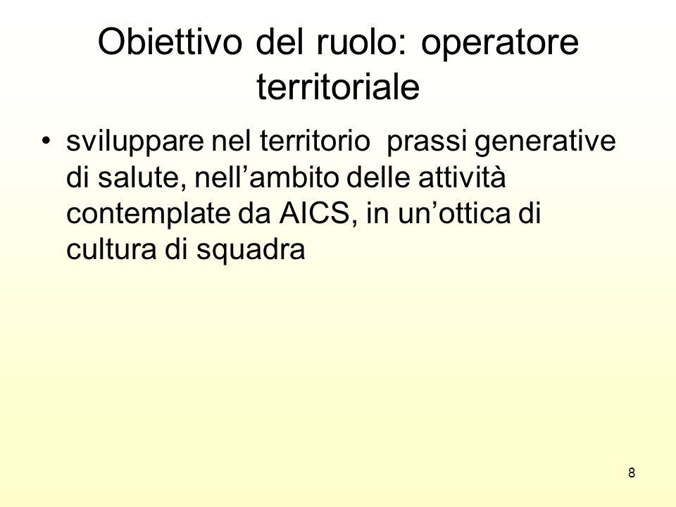 Obiettivo del ruolo: operatore territoriale