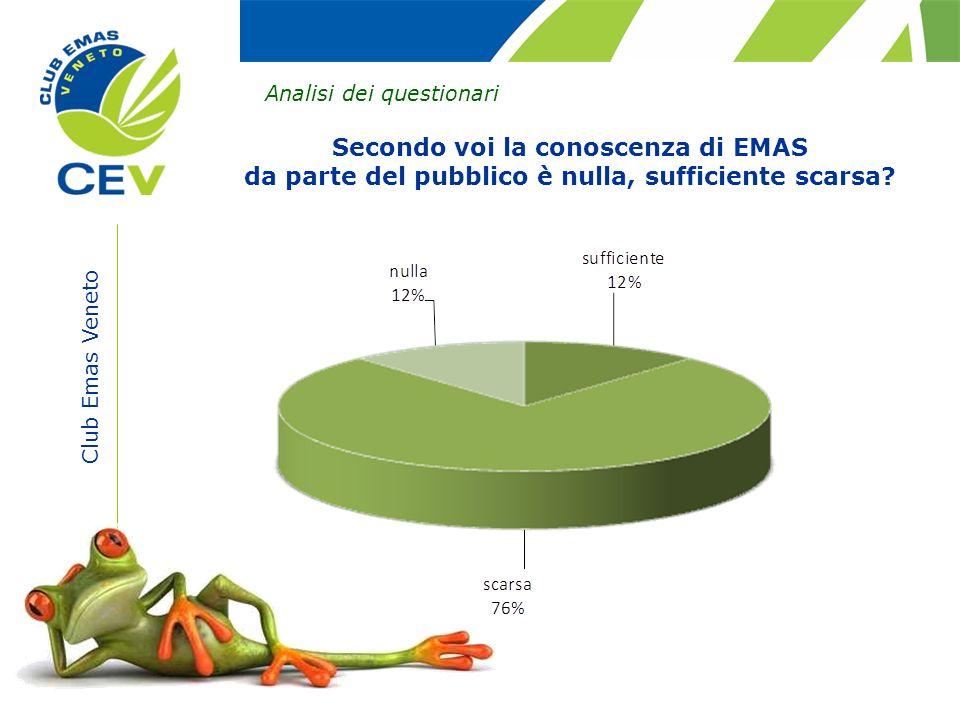 Secondo voi la conoscenza di EMAS